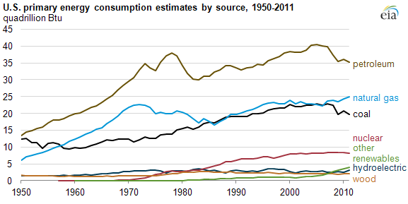 EIA fossil fuel consumption